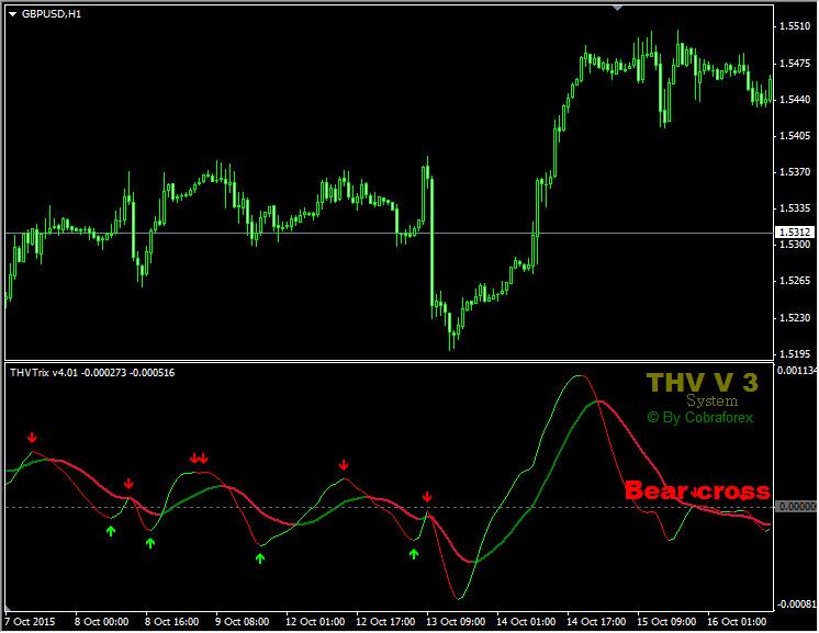 Изменение цвета индикатора TRIX
