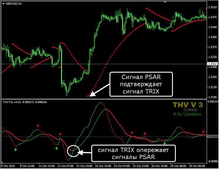 Индикатор TRIX. Описание и применение