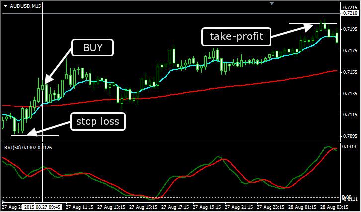 Внутридневная торговая стратегия EMA+RVI. Покупка