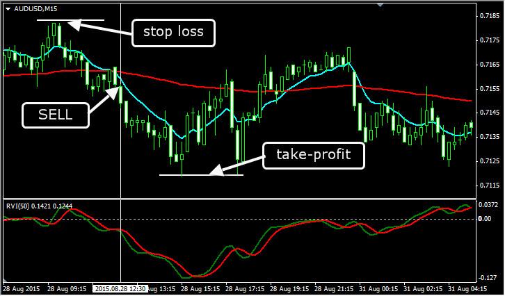 Внутридневная торговая стратегия EMA+RVI. Продажа