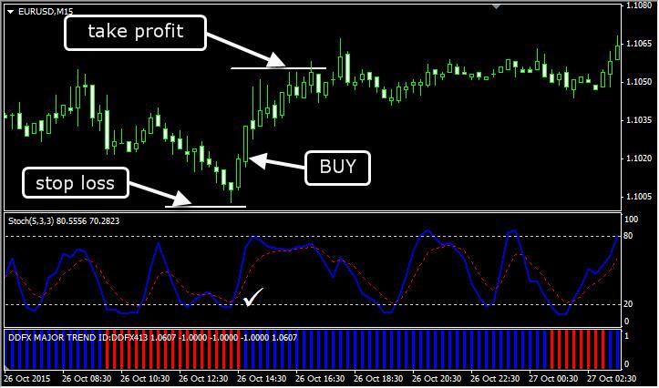 Трендовая внутридневная торговая стратегия. Покупка