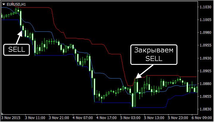 Индикатор Price Channel  нисходящий тренд