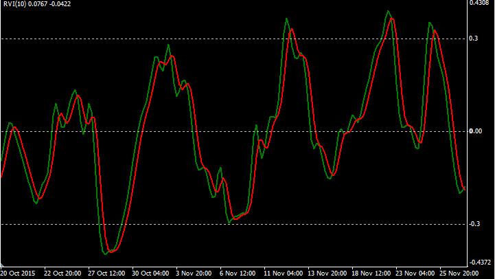 Индикатор RVI с уровнями