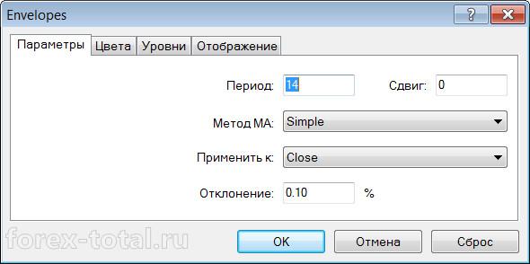 параметры индикатора Envelopes
