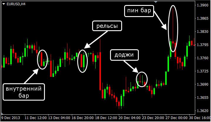 примеры price action