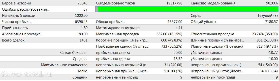 Результаты советника Nostradamus_S_FULL в 2015 году на паре AUDUSD