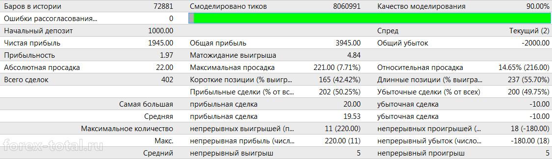Результаты советника Nostradamus_S_FULL в 2013 году