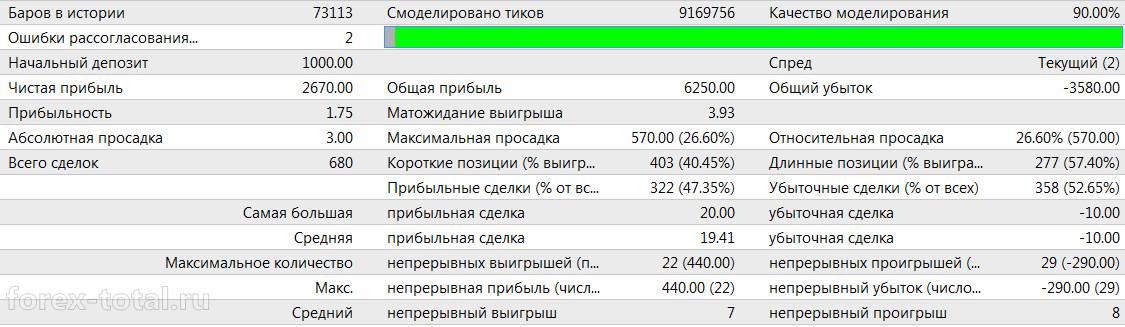 Результаты советника Nostradamus_S_FULL в 2014 году