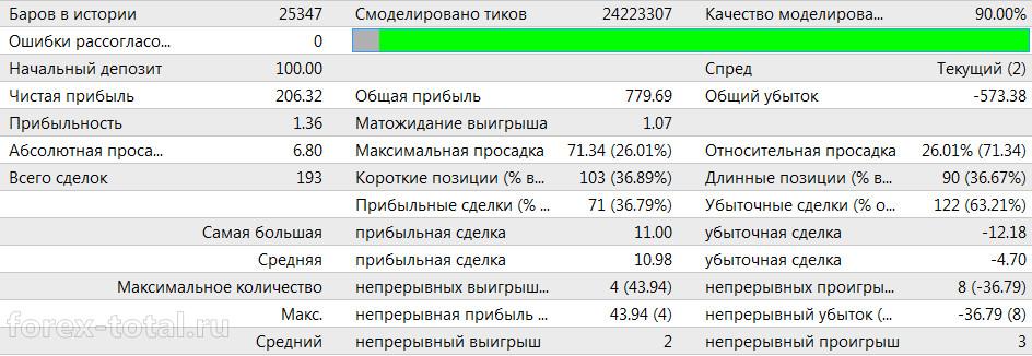 Торговый советник Smart. Результаты за 2015 год
