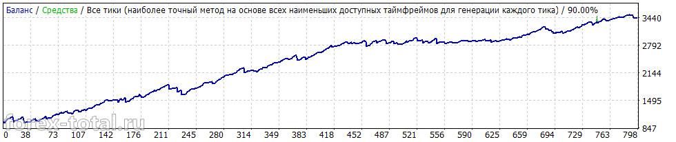 Wall Street Forex Robot 4.07. Результаты за 2010-2015 год.