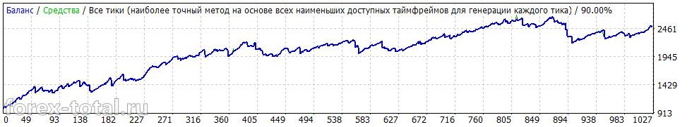 Wall Street Forex Robot 4.07. Результаты за 2010-2015 год на паре GBP/USD
