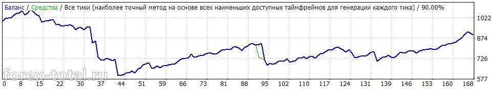 Wall Street Forex Robot 4.07. Результаты за 2015 год на паре GBP/USD