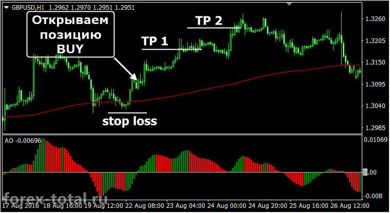 Торговая стратегия для начинающих на индикаторах EMA и Awesome Oscillator. Сделка на покупку