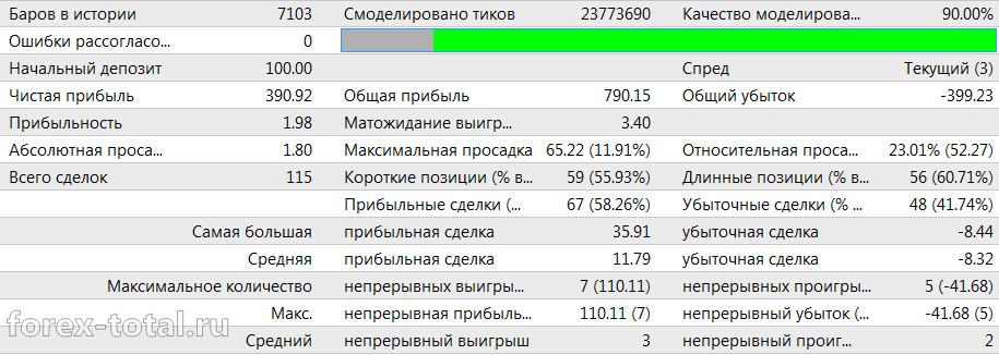 Торговый советник EA Better. EUR/USD 2015 год