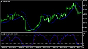 PSAR+Stochastic strategy