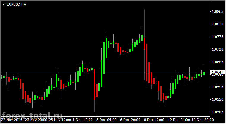 Торговая стратегия Хейкен Аши 4-часовой график