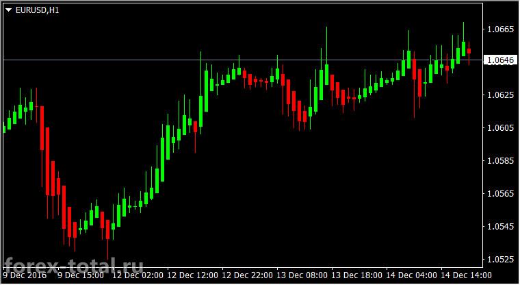Торговая стратегия Хейкен Аши часовой график