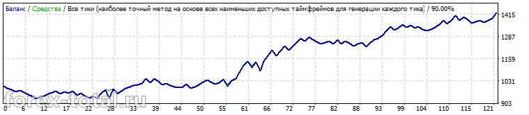 Результат работы советника Aeron JJN EA. EUR/USD
