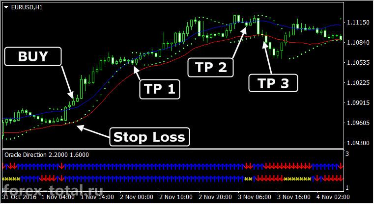 Торговая стратегияOracle Direction. Пример работы