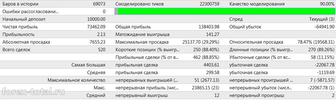 Работа советника Shock Bar 2016 после оптимизации на паре AUD/USD