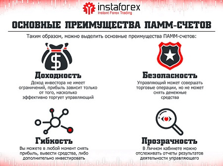 Преимущества ПАММ-счетов InstaForex