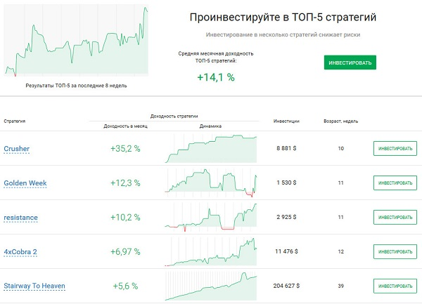 Рейтинг RAMM-счетов RoboForoex
