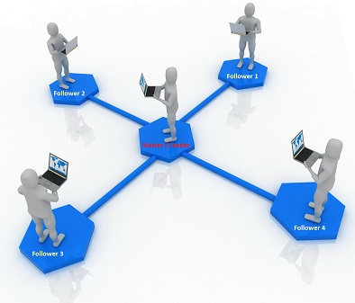 копирование сделок успешных трейдеров