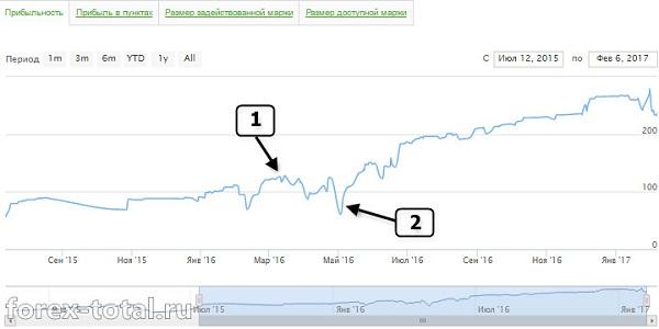 График доходности ПАММ-счета GOOD PROFIT