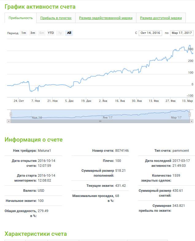 Профиль ПАММ-счета
