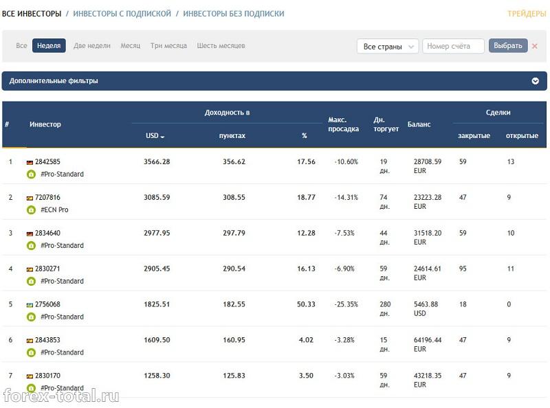 Рейтинг инвесторов CopyFX