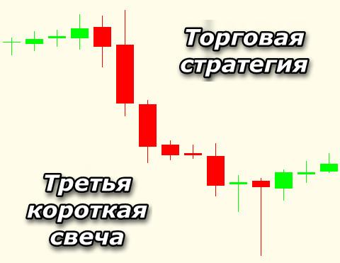 Торговая стратегия Форекс Третья короткая свеча