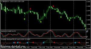 Разворотная торговая стратегия на сигналах двух стохастиков и пользовательского индикатора SwingMan-UltraSuperTRIX