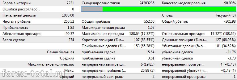 OndaFX на валютной паре AUD/USD за 2016 год на дефолтных настройках