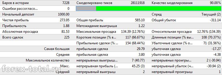 OndaFX на валютной паре EUR/USD за 2016 год на дефолтных настройках