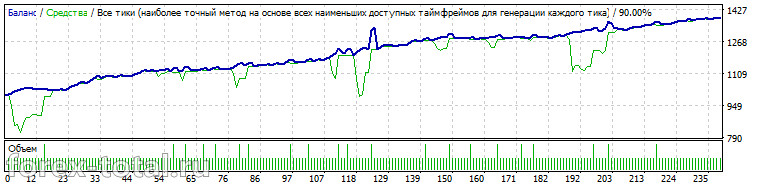 OndaFX на валютной паре GBP/USD за 2016 год на дефолтных настройках