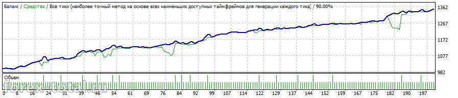 OndaFX на валютной паре EUR/USD за 2016 год после оптимизации