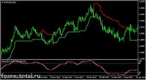 Долгосрочная торговая стратегия на индикаторах Stochastic Oscillator и Supertrend