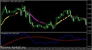 Трендовая торговая стратегия на индикаторах Instantaneous Trend и Var Mov Avg