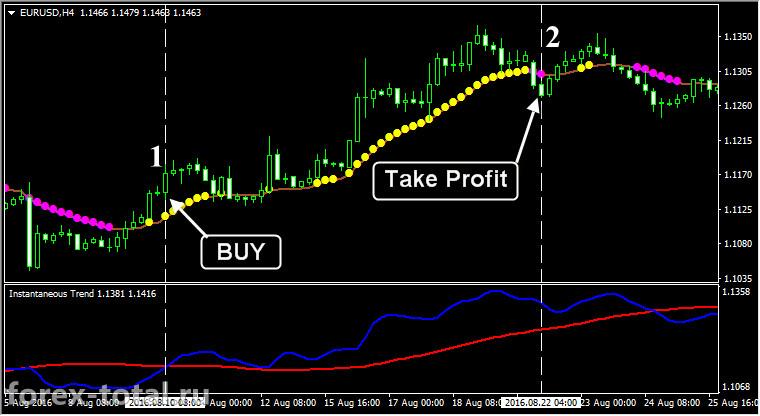 торговая стратегия на индикаторах Instantaneous Trend и Var Mov Avg. Пример работы