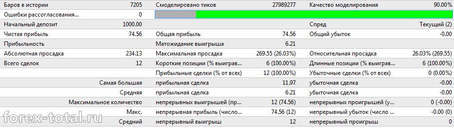 Работа торгового советника PYRAMID MA v5.2 на дефолтных настройках