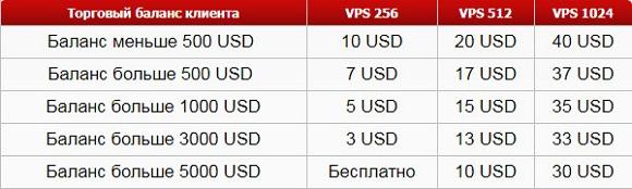 VPS-сервер ИнстаФорекс