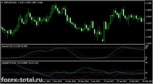 Долгосрочная торговая стратегия на индикаторах Stochastic и ADX