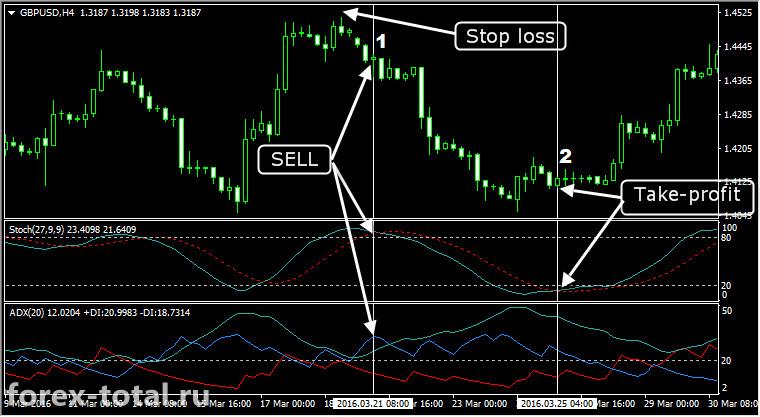 Долгосрочная торговая стратегия на индикаторах Stochastic и ADX. Пример работы