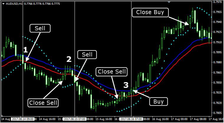 Торговая стратегия для начинающих на индикаторах Envelopes и PSAR. Пример работы