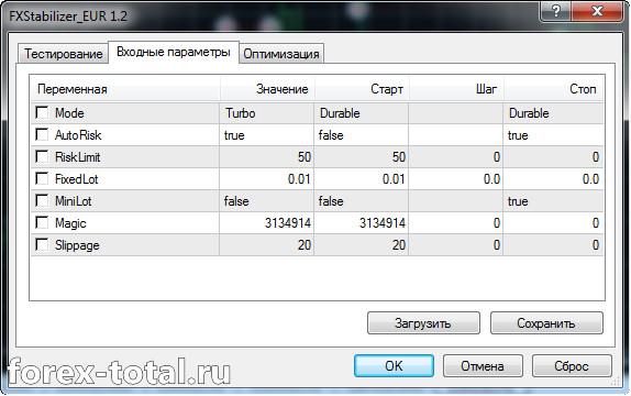 Параметры советника FX Stabilizer EUR 1.2