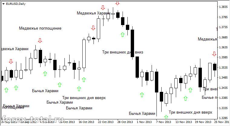 Candlestick Pattern Indicator