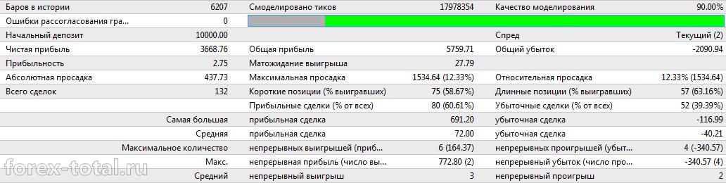 Работа торгового советника  FXStabilizer EUR 1.2 в режиме Durable