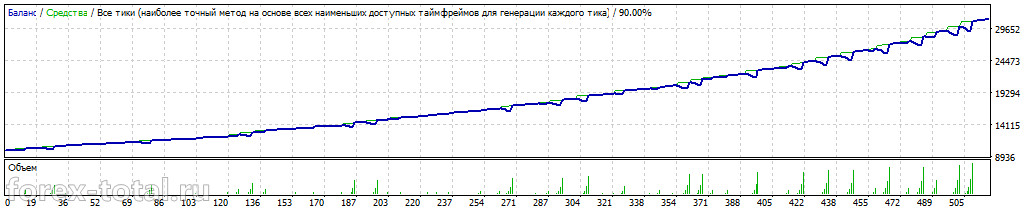 Работа торгового советника  FXStabilizer EUR 1.2 на паре GBP/USD в режиме Durable