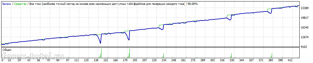 Работа торгового советника  FXStabilizer EUR 1.2  с измененными параметрами