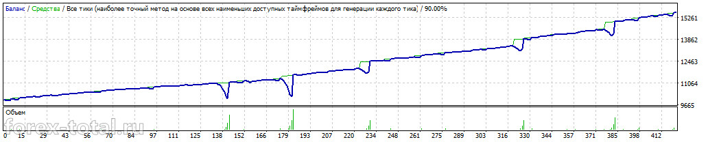 Работа торгового советника  FXStabilizer EUR 1.2 в режиме Turbo